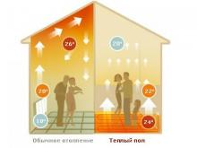 Подача тепла в системе «Тёплый пол»